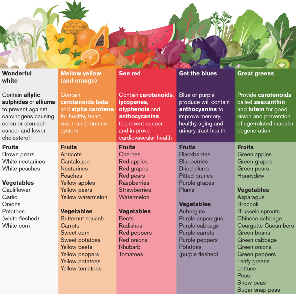 Phytochemicals pictures posters news and videos on your phytochemicals picture phytochemicals 2 638 jpg cb 14 slideshare phytochemicals picture rainbowlead1 png gentleworld nvjuhfo Gallery
